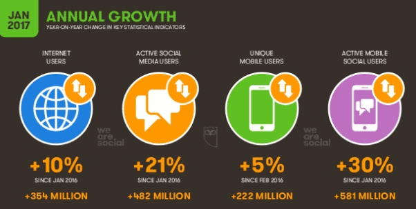 Image result for growth of social platforms 2017