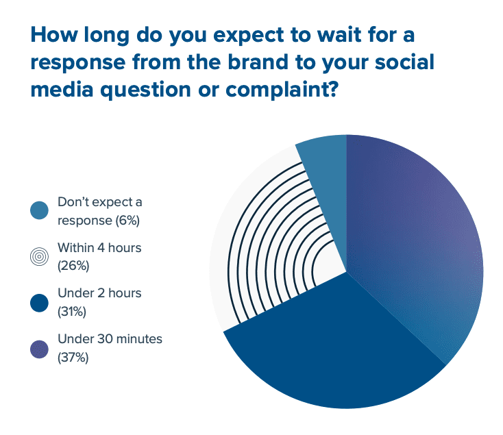 How long do customers expect to wait for a response from a brand you contacted on social media?