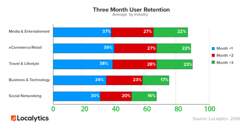 Mobile app user retention by industry