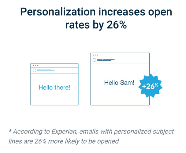 Personalized email open rate