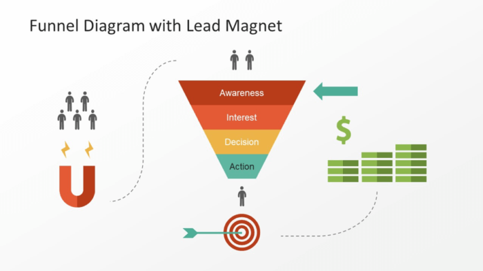 12 Tools That Can Improve Your Marketing Funnel Smart Insights