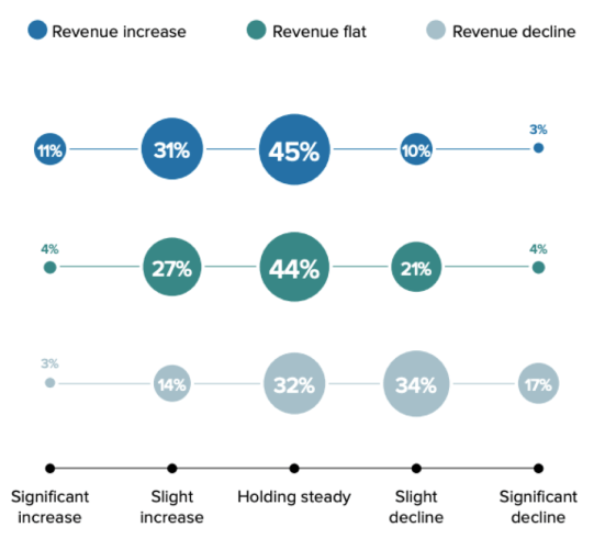 Email marketing effectiveness and revenue growth