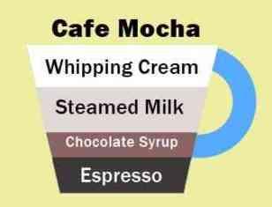 latte vs cappuccino vs mocha image