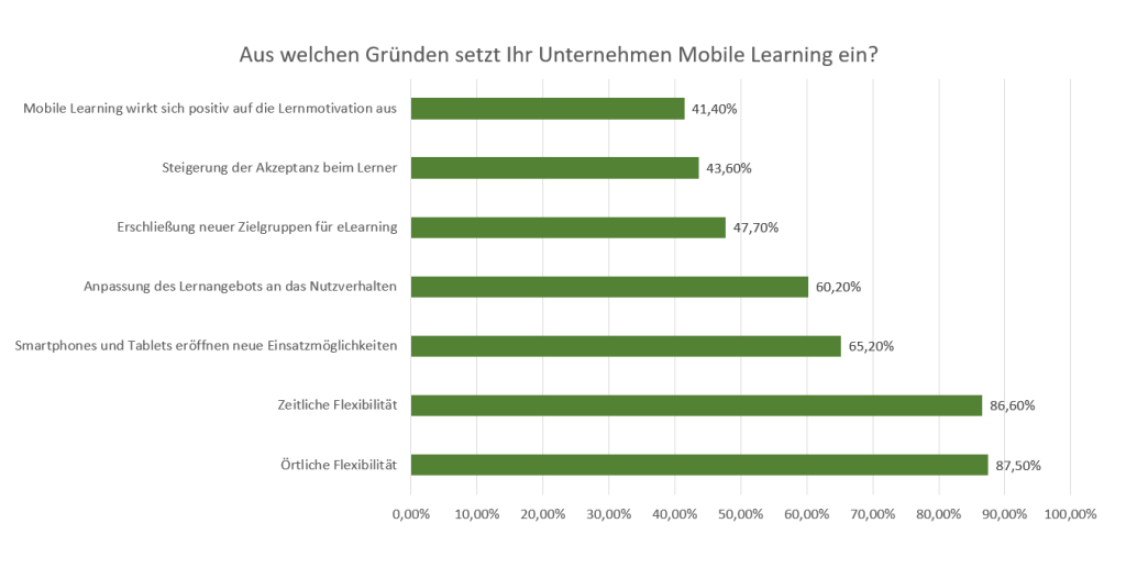 statistik mobile learning