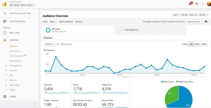 grow blog traffic