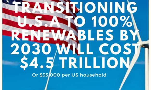 Transitioning US to 100% renewables by 2030 will cost $4.5 trillion