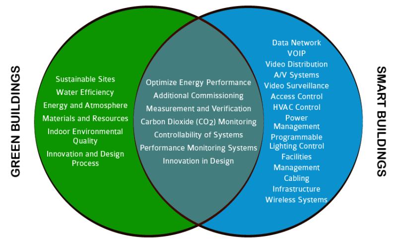Edificios Verdes VS Inteligentes