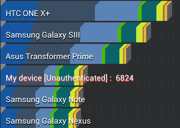 Xperia-ion-performanse