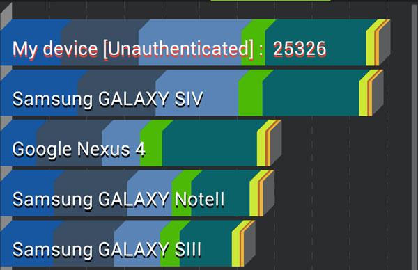 Galaxy-S4-performanse