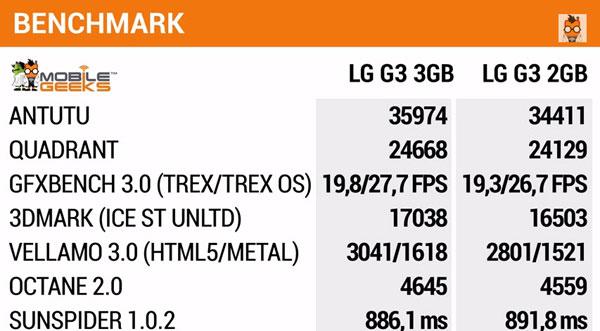 LG G3 2 GB protiv LG G3 3GB RAM