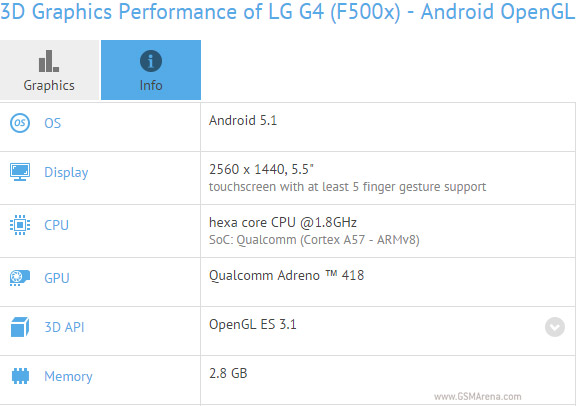 LG G4 specifikacije