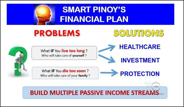 Smart Pinoy's Strong Financial Plan
