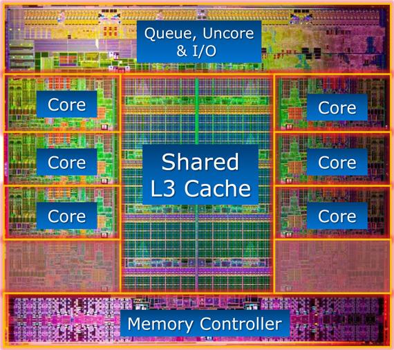 core architecture