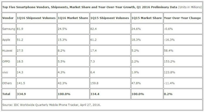 IDC report clearly mentions brad standing in terms of market share