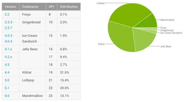 Android latest distribution chart June 2016