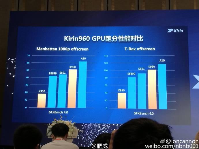 kirin-960-manhattan-benchmark-score-comparison