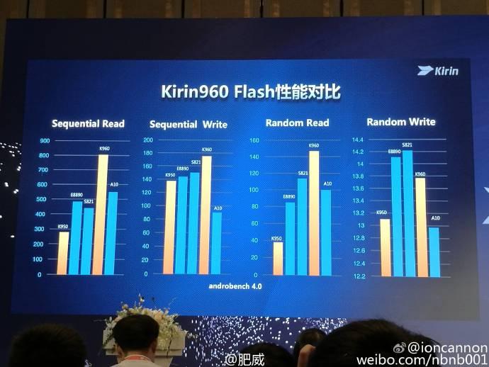 kirin-960-memory-read-write-score-comparison