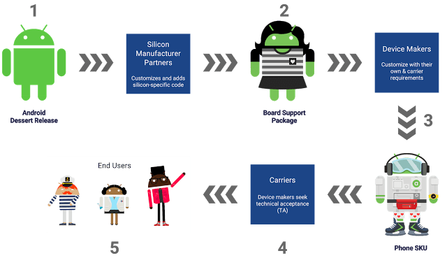The Image depicts Android update process. After Google shares code, Chipset makers provide drivers, then OEMs customize it for individual devices and then Careers.