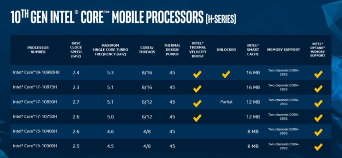 تطلق Intel الجيل العاشر من وحدات المعالجة المركزية Comet Lake-H لأجهزة الكمبيوتر المحمولة المخصصة للألعاب 1