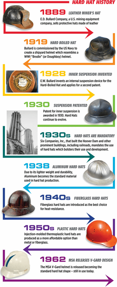 The Evolution And Future Of Hard Hats Smart Safety Group