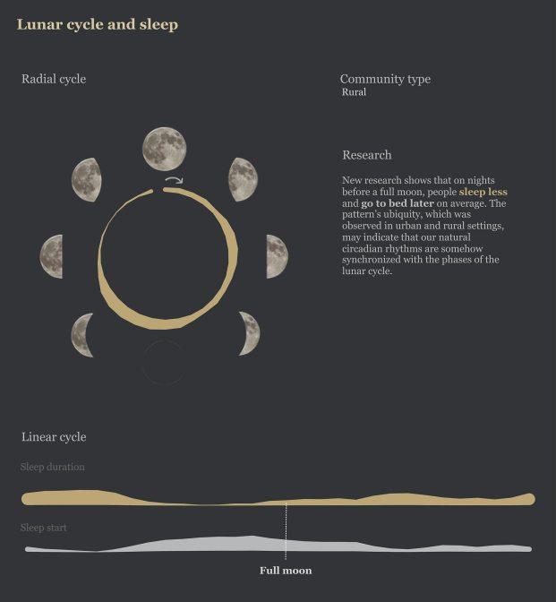 Las noches previas a la luna llena, la gente duerme menos y se acuesta más tarde de media.