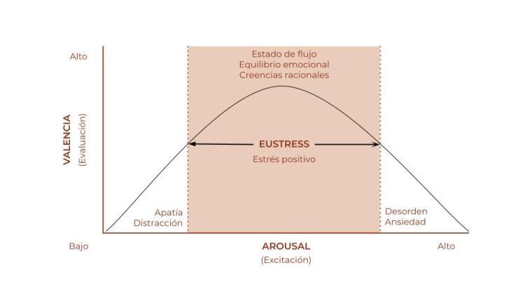 Los beneficios del eustress