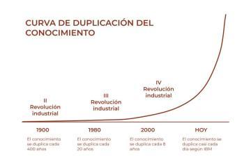 Esta es la curva de duplicación del conocimiento que nos demuestra por qué debemos aprender cada día