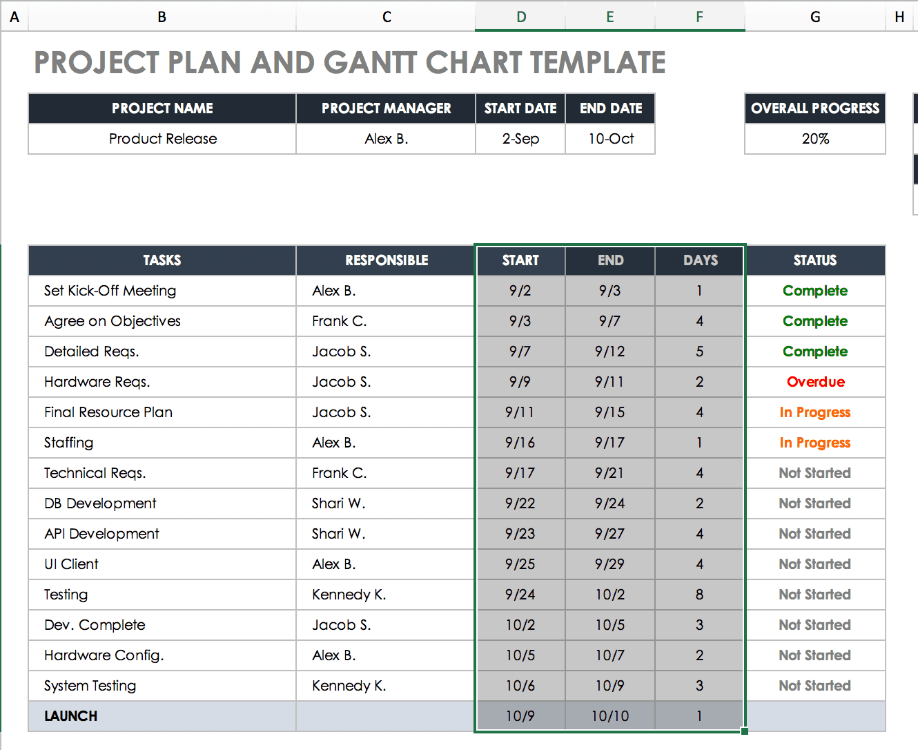 Create A Gantt Chart In Excel Instructions Amp Tutorial