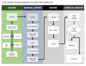 Download Free Workflow Templates | Smartsheet