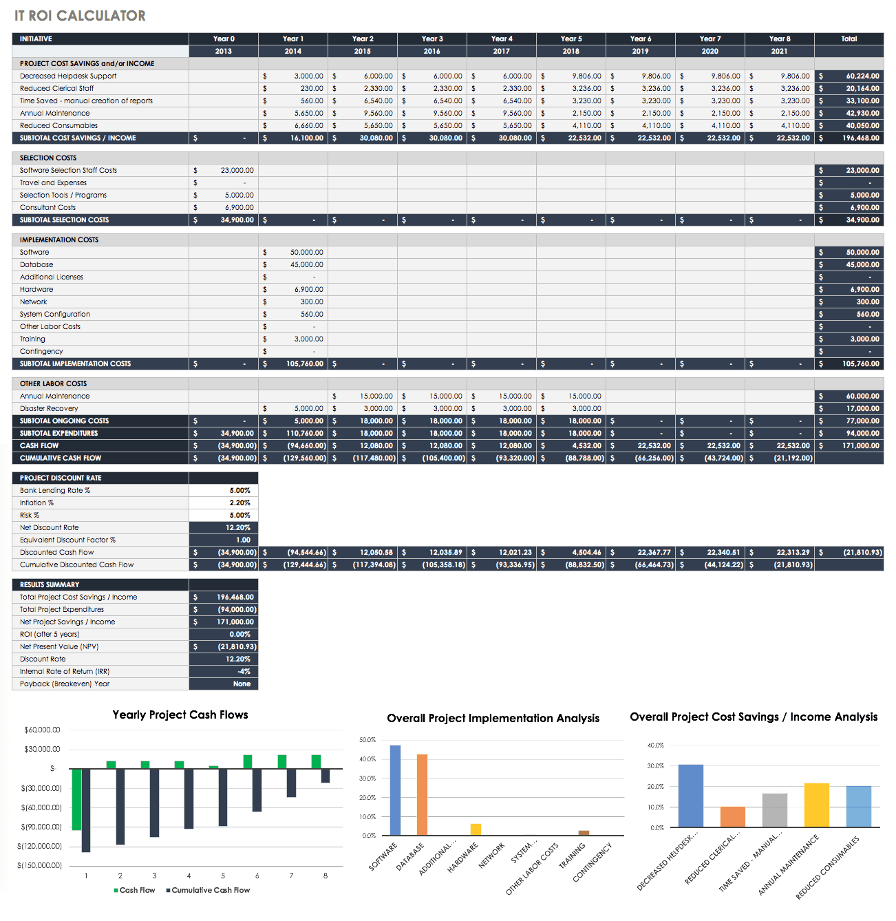 Free Roi Templates And Calculators Smartsheet