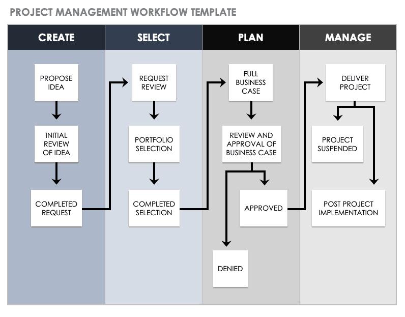 Download Free Workflow Templates Smartsheet
