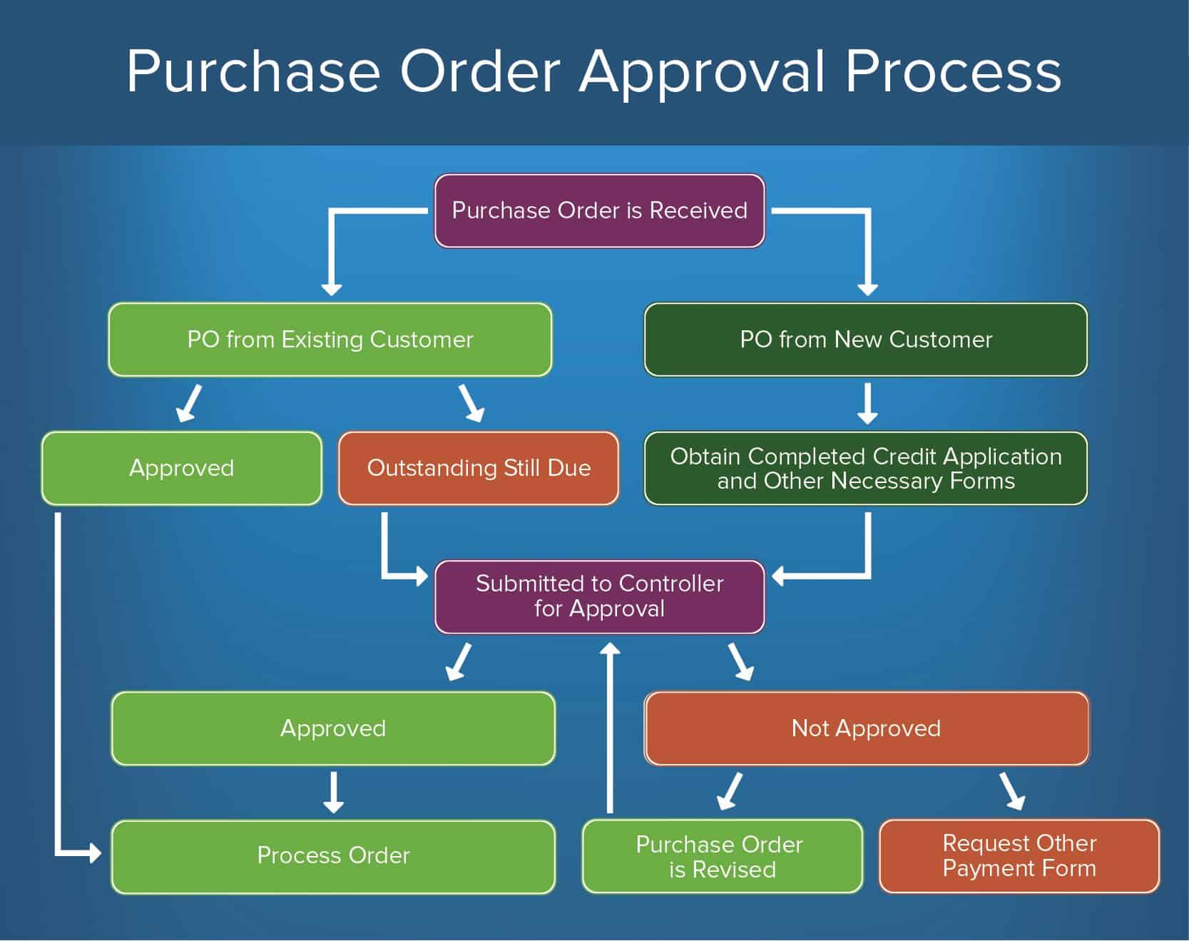 How To Create An Approval Process