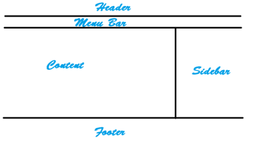 how to build wordpress theme