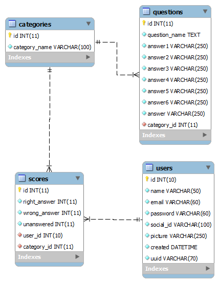 PHP Quiz Application Relational Database Design