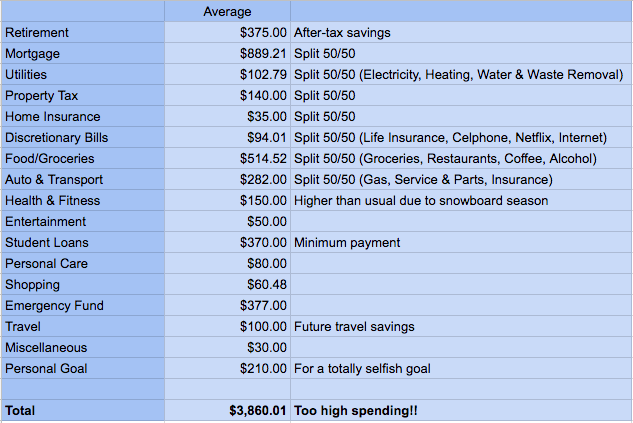 My Average Monthly Living Expenses As A First Time Homeowner
