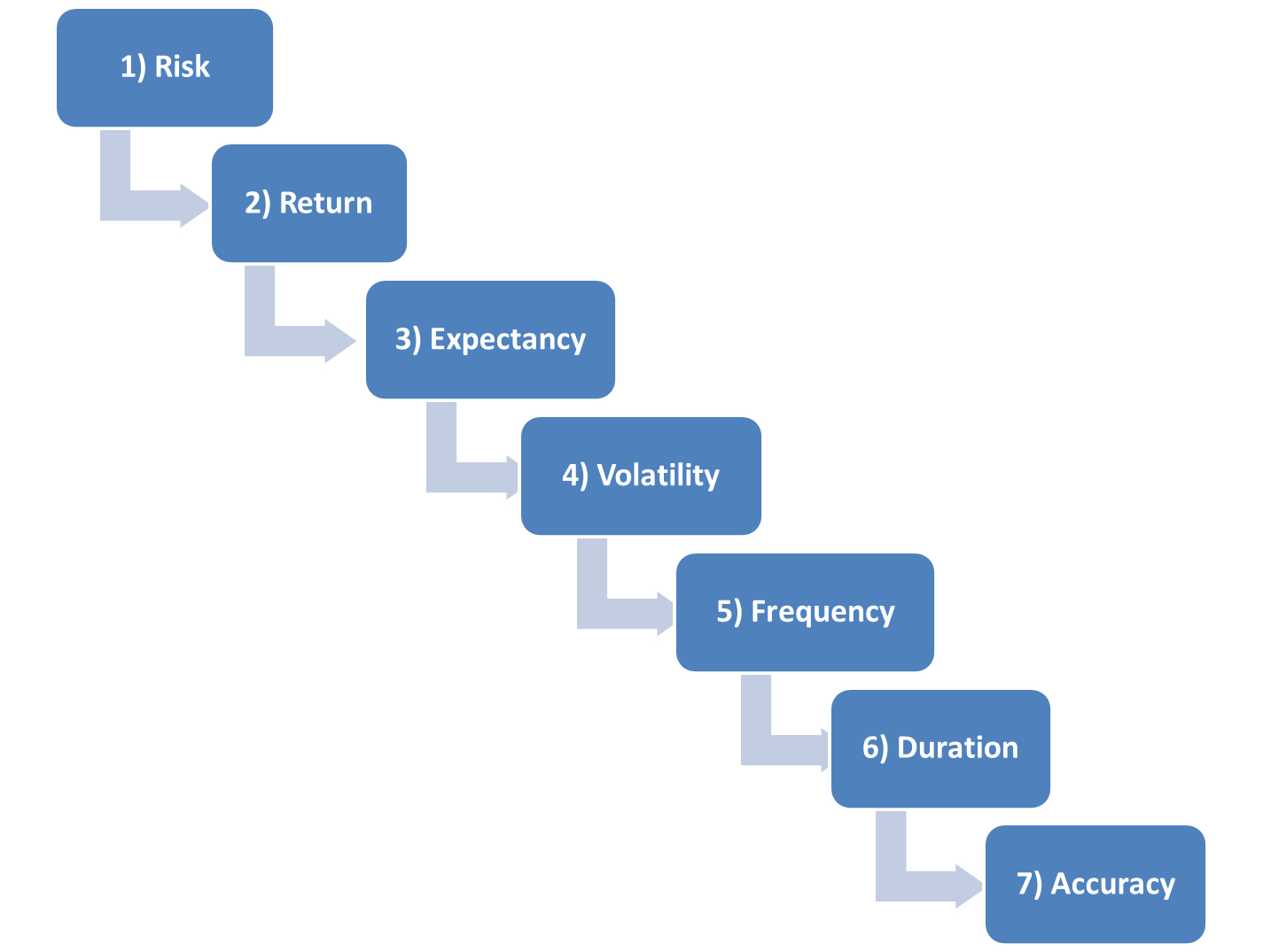 The Fifth Step To Systems Success Frequency