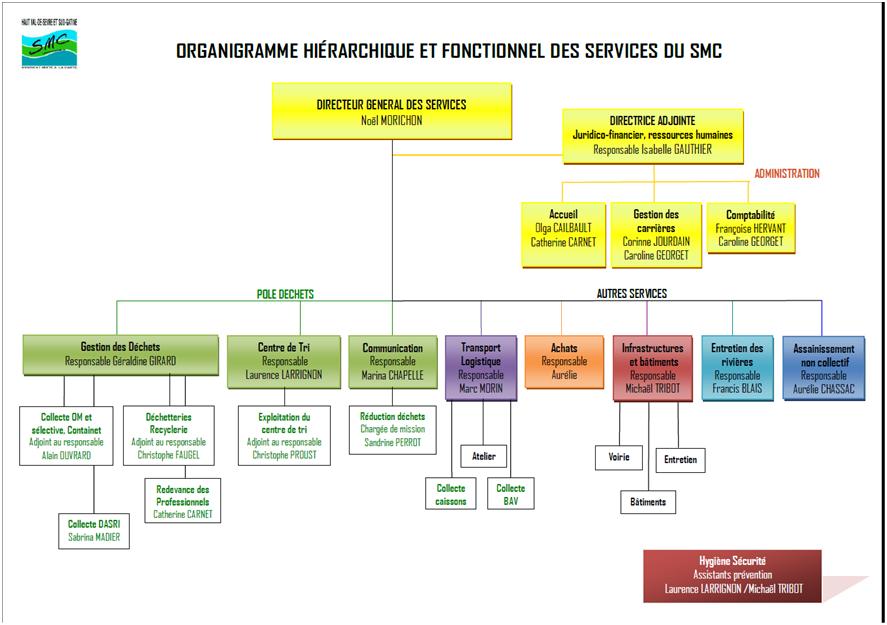 Services SMC 79 Smc79