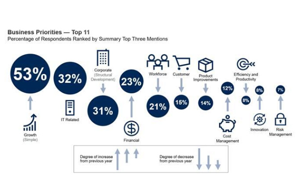CEO Priorities are Slowly Shifting to Meet Rising Growth Challenges
