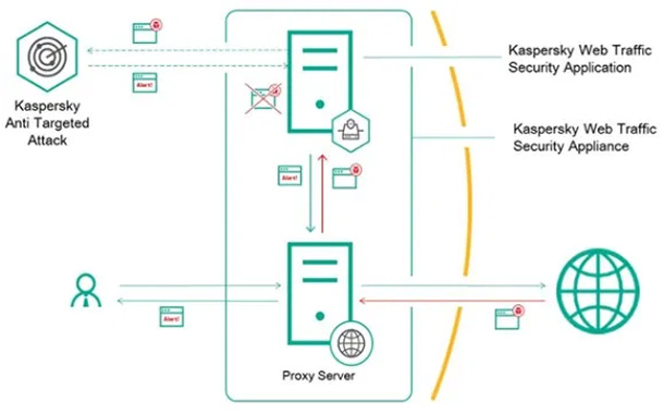 Kaspersky Web Traffic Security enables immediate deployment or agile configuration
