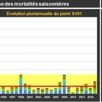 Crasville Mortalité Adultes