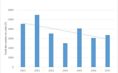 Débarques totales sous criée dans les ports français de la Manche entre 2011 et 2017 (France Agrimer)