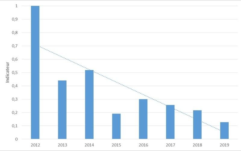 Indicateur du nombre d'œufs pondu (référence 2012) entre 2012 et 2019.