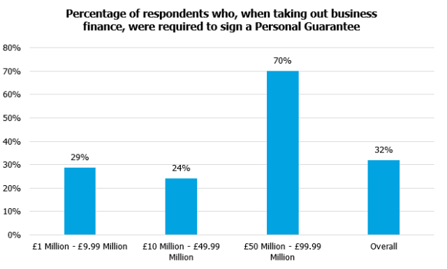 Percentage of respondents who, when taking out business finance, were requried to sign a Personal Guarantee