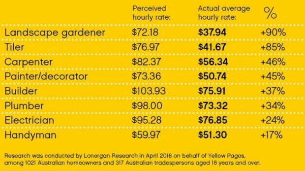 Repairs in the home often cost less than consumers estimate.