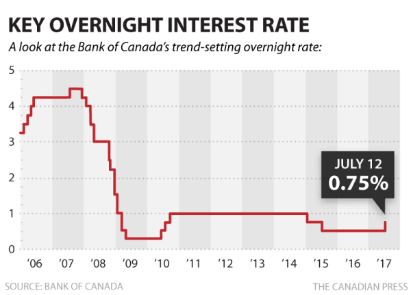 Bank of Canada Overnight Rate