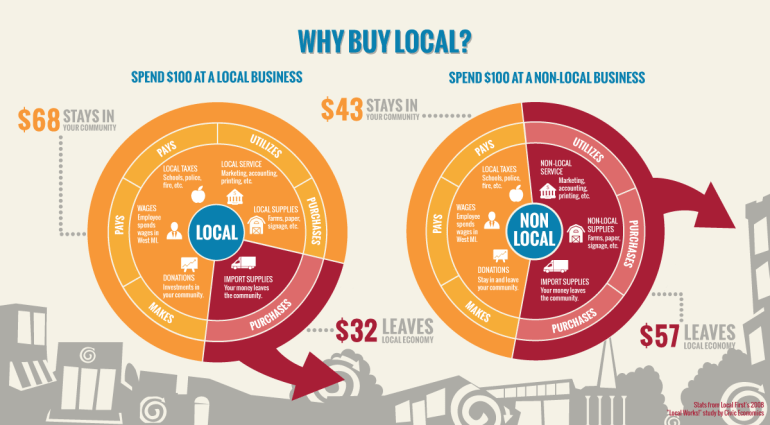 Why you should shop local and keep money in your community.