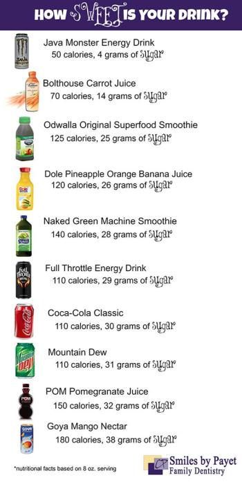 how much sugar is in sodas, juices, and energy drinks