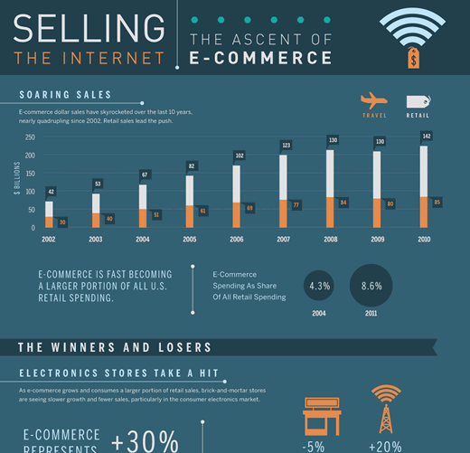 The Ascent of E-Commerce