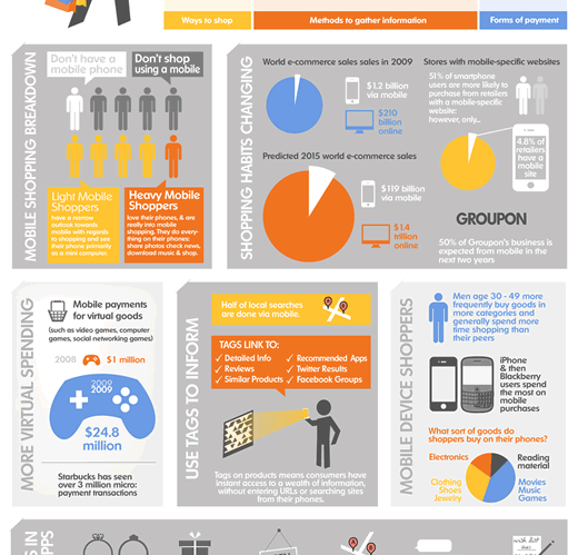 How smartphones are creating smarter shoppers infographic