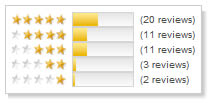 Citysearch rating design example